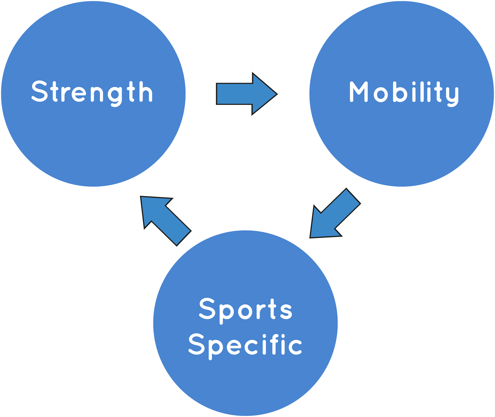 A cycle of sports therapy care